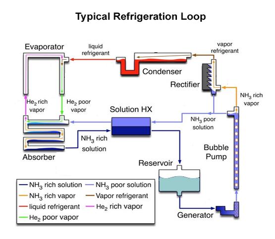Refrigeration03